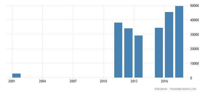 sierra leone enrolment in secondary education private institutions both sexes number wb data