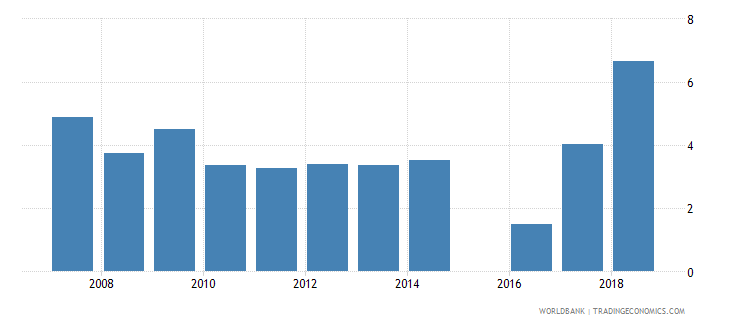 sierra leone expenditure on secondary as percent of total government expenditure percent wb data