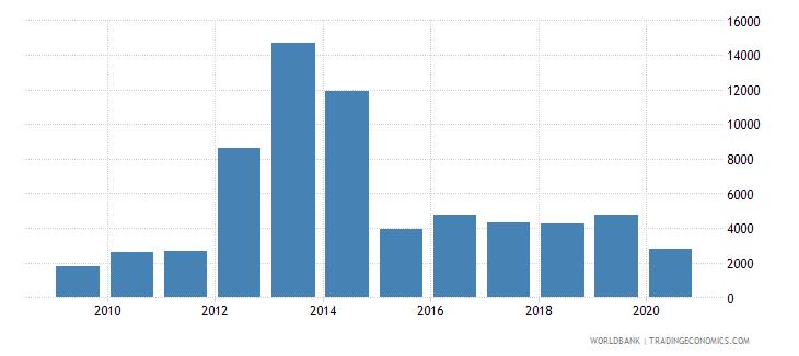 sierra leone export value index 2000  100 wb data