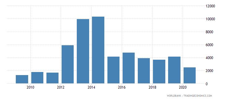 sierra leone export volume index 2000  100 wb data