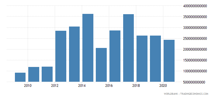 sierra leone exports as a capacity to import constant lcu wb data