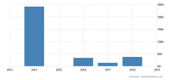 sierra leone exports china