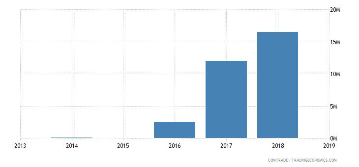 sierra leone exports ghana