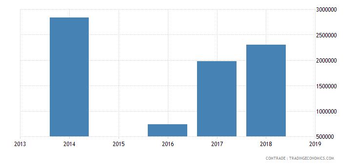 sierra leone exports liberia