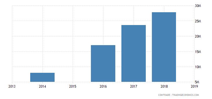 sierra leone exports netherlands