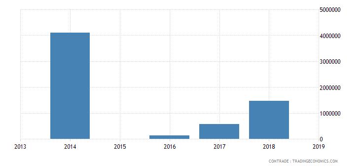 sierra leone exports nigeria