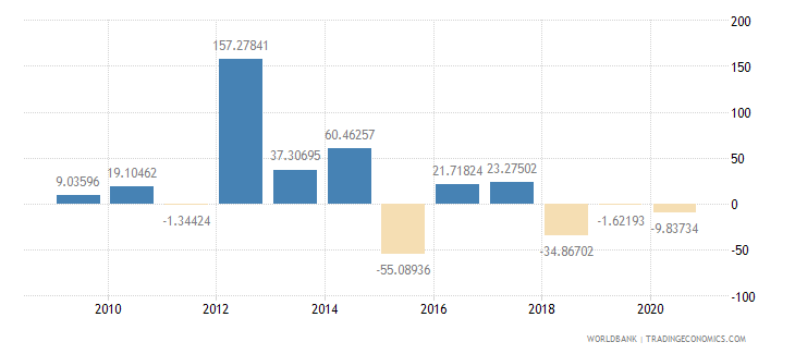 sierra leone exports of goods and services annual percent growth wb data