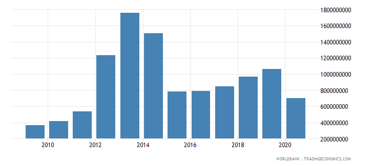 sierra leone exports of goods and services bop us dollar wb data