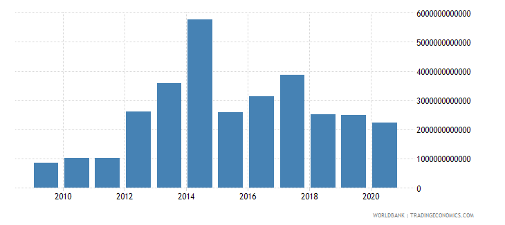 sierra leone exports of goods and services constant lcu wb data