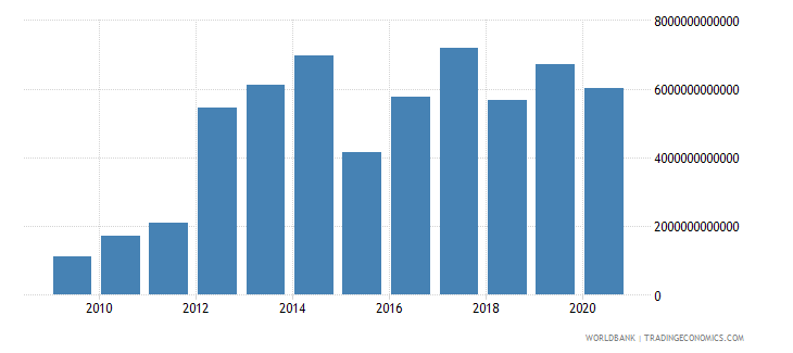 sierra leone exports of goods and services current lcu wb data