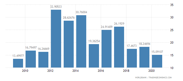 sierra leone exports of goods and services percent of gdp wb data