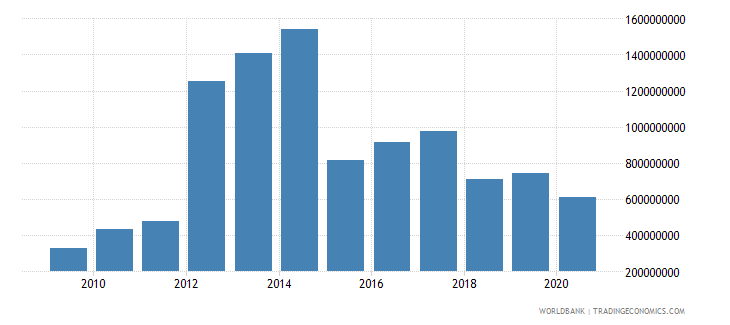 sierra leone exports of goods and services us dollar wb data