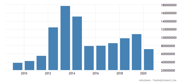 sierra leone exports of goods services and income bop us dollar wb data