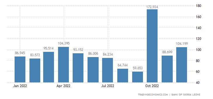 Sierra Leone Exports