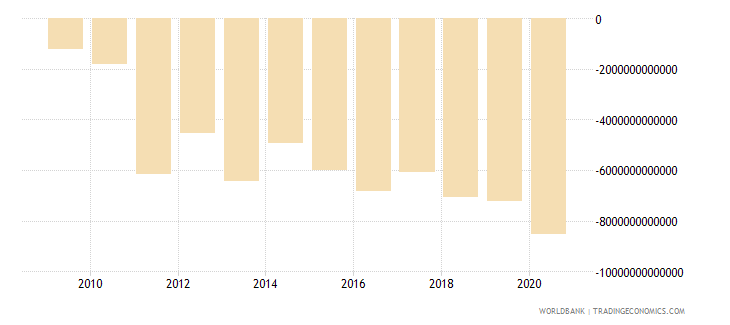 sierra leone external balance on goods and services current lcu wb data
