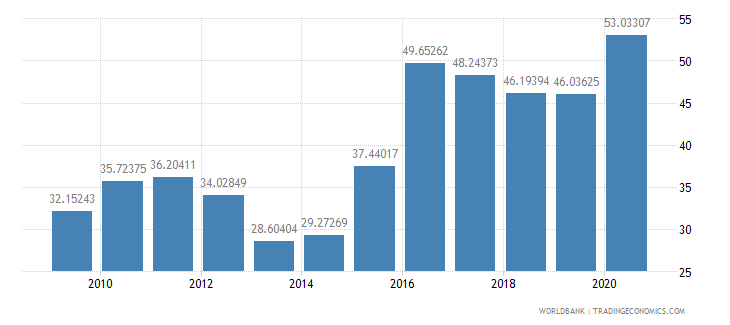 sierra leone external debt stocks percent of gni wb data