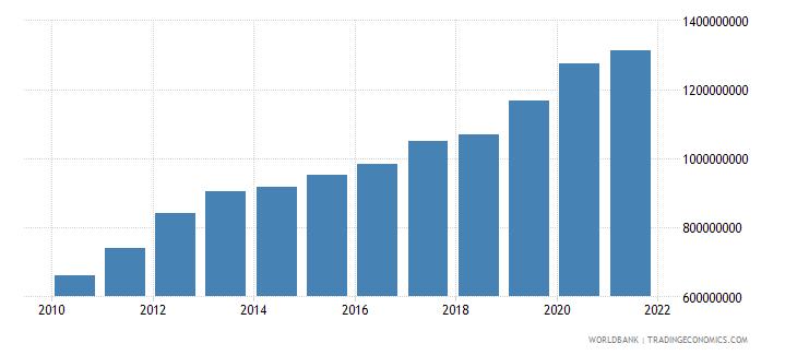 sierra leone external debt stocks public and publicly guaranteed ppg dod us dollar wb data