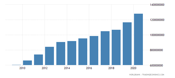 sierra leone external debt stocks public and publicly guaranteed ppg dod us dollar wb data