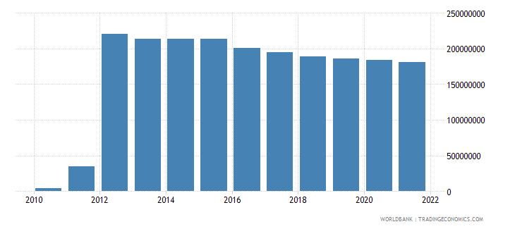 sierra leone external debt stocks short term dod us dollar wb data