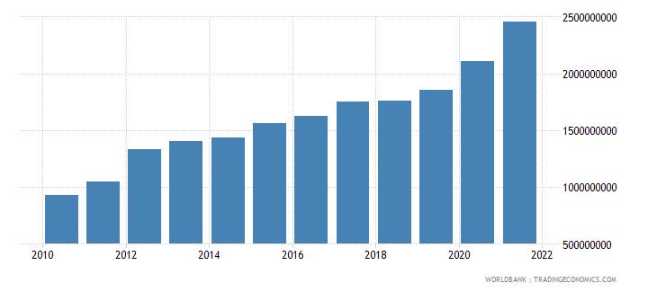 sierra leone external debt stocks total dod us dollar wb data