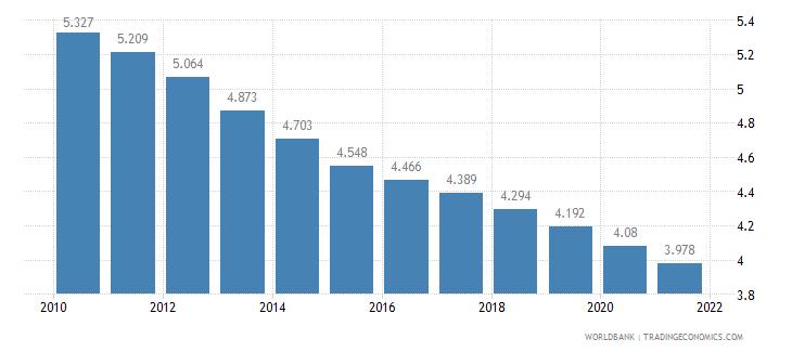 sierra leone fertility rate total births per woman wb data