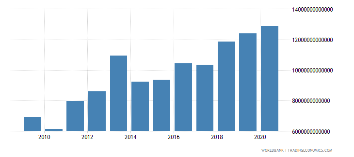 sierra leone final consumption expenditure constant lcu wb data