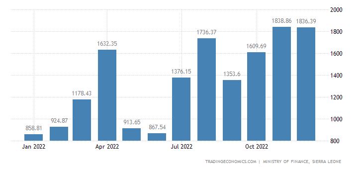 Sierra Leone Fiscal Expenditure