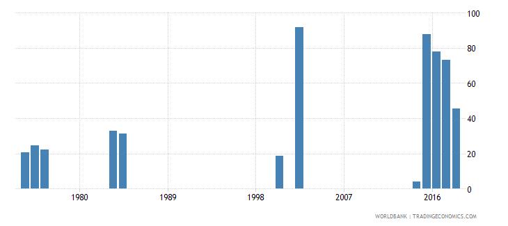 sierra leone food exports percent of merchandise exports wb data
