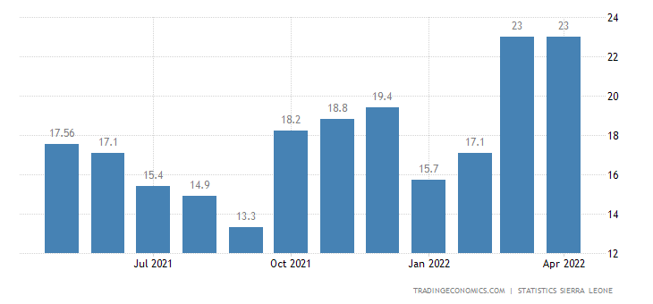 Sierra Leone Food Inflation