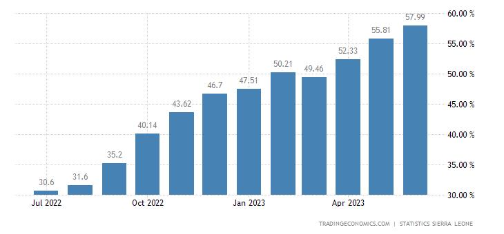 Sierra Leone Food Inflation