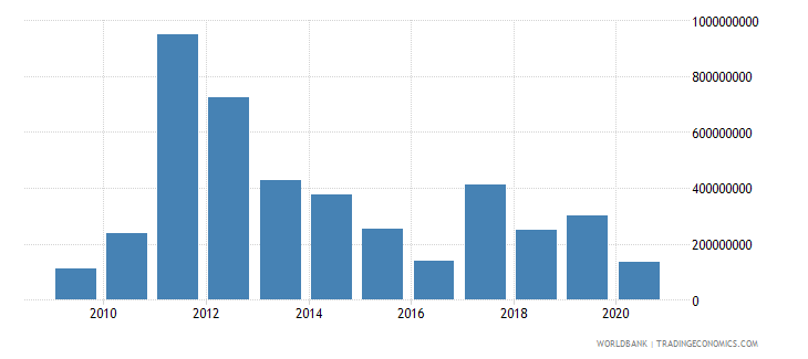 sierra leone foreign direct investment net inflows bop us dollar wb data