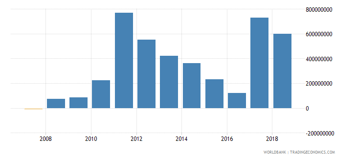 sierra leone foreign direct investment net inflows in reporting economy drs us dollar wb data