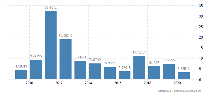 sierra leone foreign direct investment net inflows percent of gdp wb data