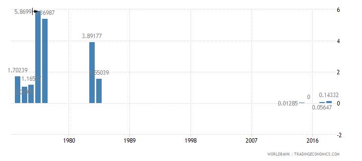 sierra leone fuel exports percent of merchandise exports wb data