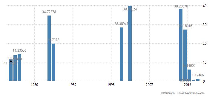 sierra leone fuel imports percent of merchandise imports wb data
