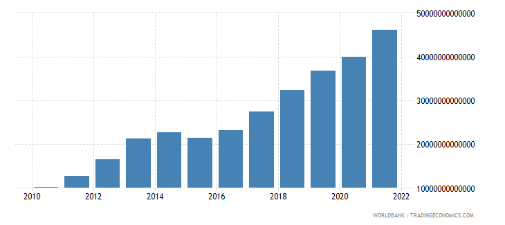sierra leone gdp at market prices linked series current lcu wb data