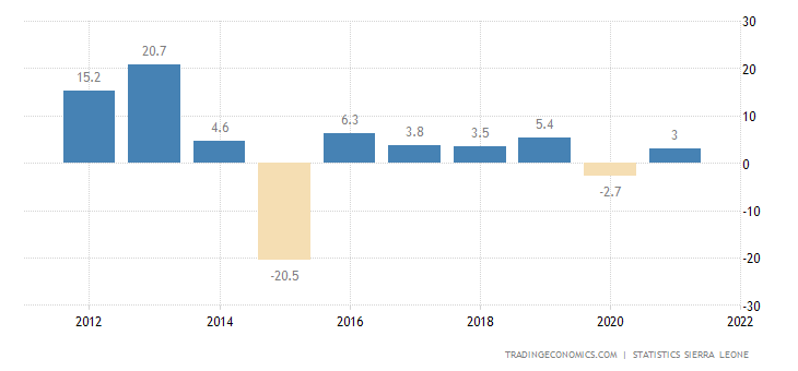 Sierra Leone GDP Annual Growth Rate