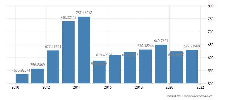 sierra leone gdp per capita constant 2000 us dollar wb data