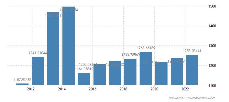 sierra leone gdp per capita constant lcu wb data