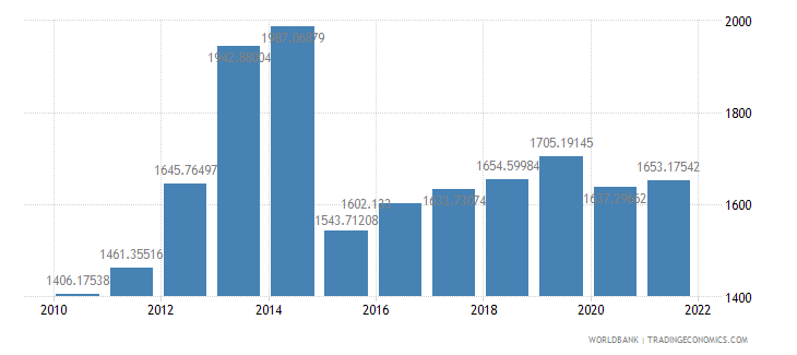sierra leone gdp per capita ppp constant 2005 international dollar wb data
