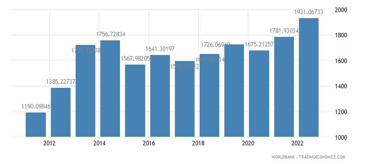 sierra leone gdp per capita ppp us dollar wb data