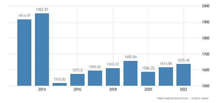 Sierra Leone GDP per capita PPP
