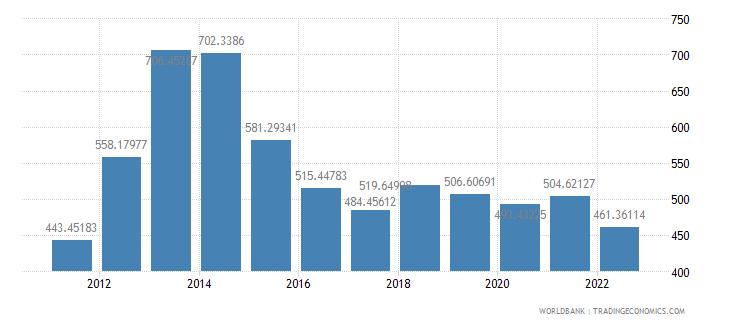 sierra leone gdp per capita us dollar wb data