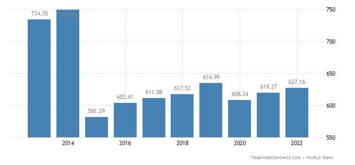 Sierra Leone GDP per capita