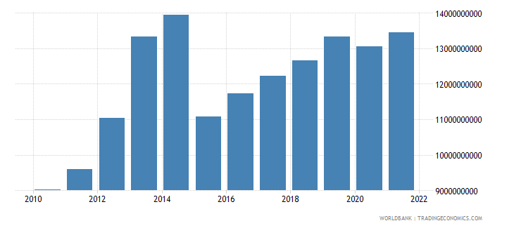 sierra leone gdp ppp constant 2005 international dollar wb data