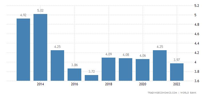 Sierra Leone GDP