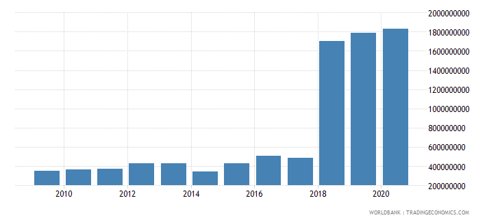 sierra leone general government final consumption expenditure constant 2000 us dollar wb data