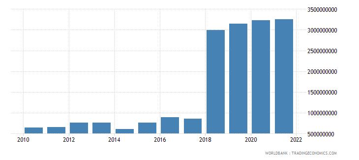 sierra leone general government final consumption expenditure constant lcu wb data