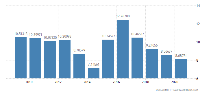 sierra leone general government final consumption expenditure percent of gdp wb data