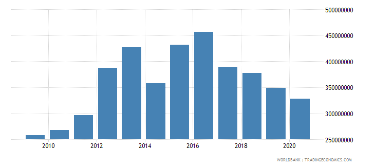 sierra leone general government final consumption expenditure us dollar wb data